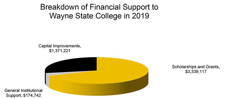Breakdown of 2019 financial support